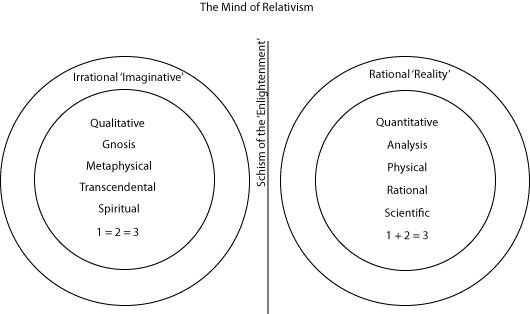 Relativism-Mind
