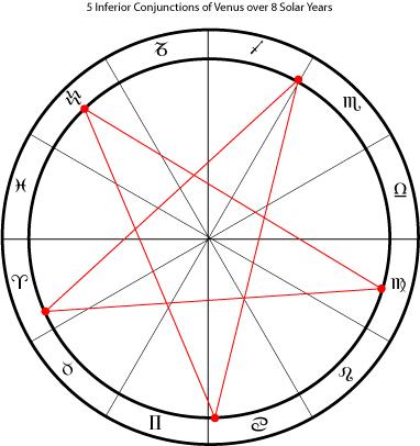 Venus-Pentagram